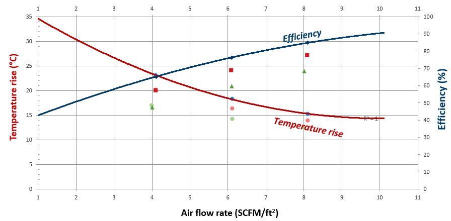air flow rate chart