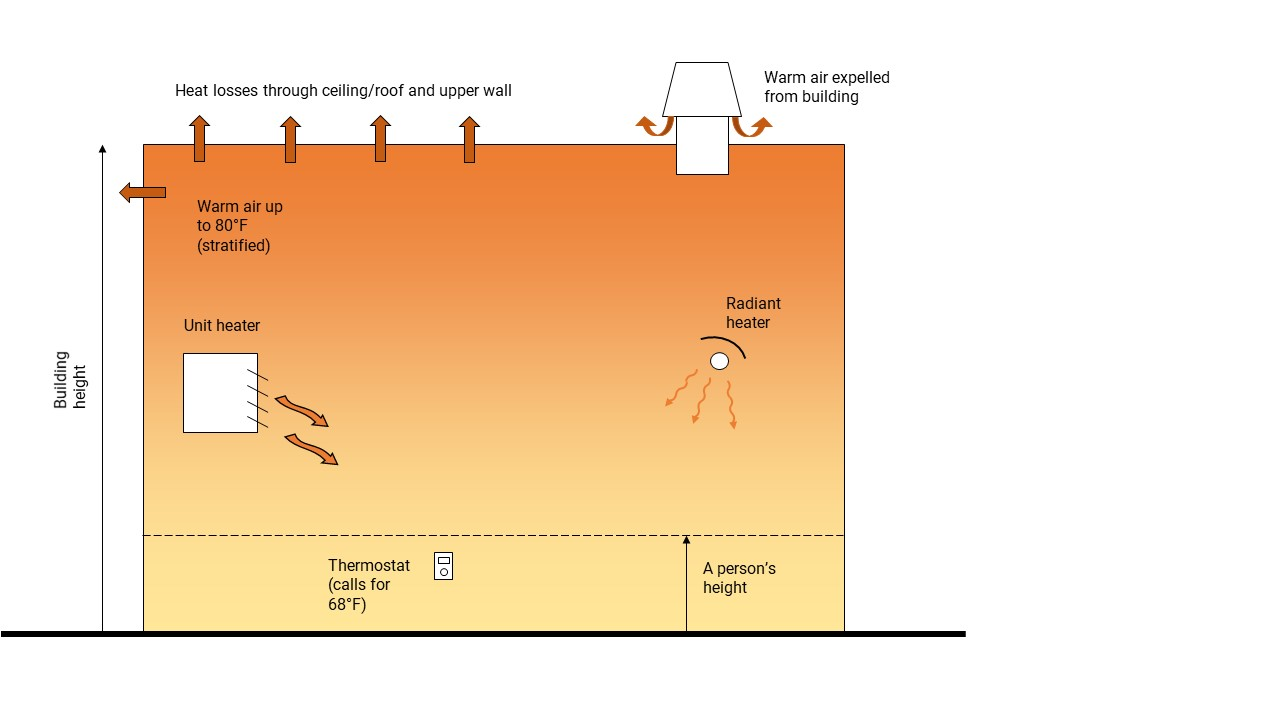 destratification - solar air heating